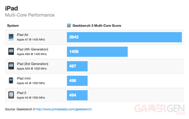 benchmark-geekbench-3-ipad-air