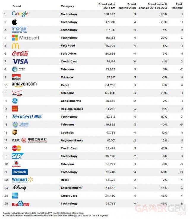 brandz-millwardbrown-top100-marques-2014