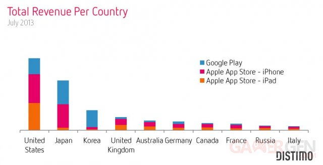 Chiffre statistiques app store google play andoird ios 13.08.2013 (2)