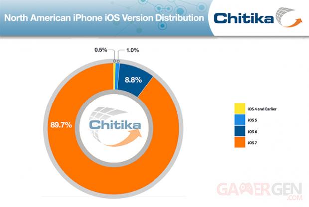 chitika-parts-ios-7-iphone-mai-2014
