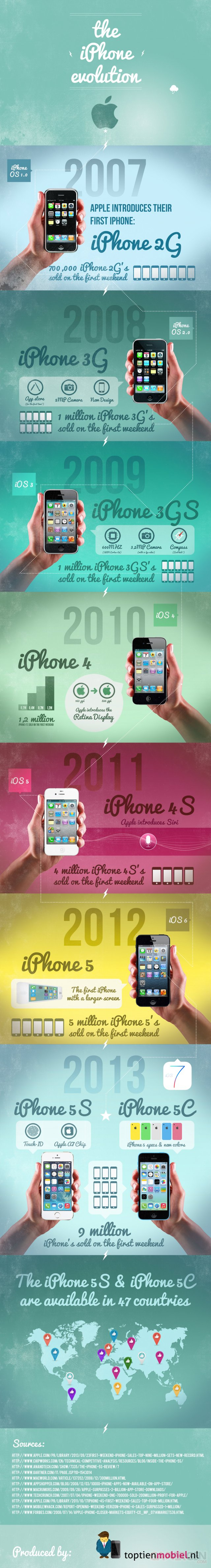 evolution-of-the-iphone