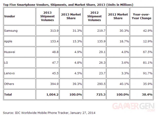 idc-statistiques-ventes-smartphones-2013