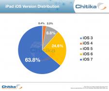 iOS7-taux-adoption-ipad
