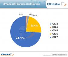 iOS7-taux-adoption-iphone