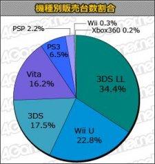 Jap statistiques 07.11.2013.