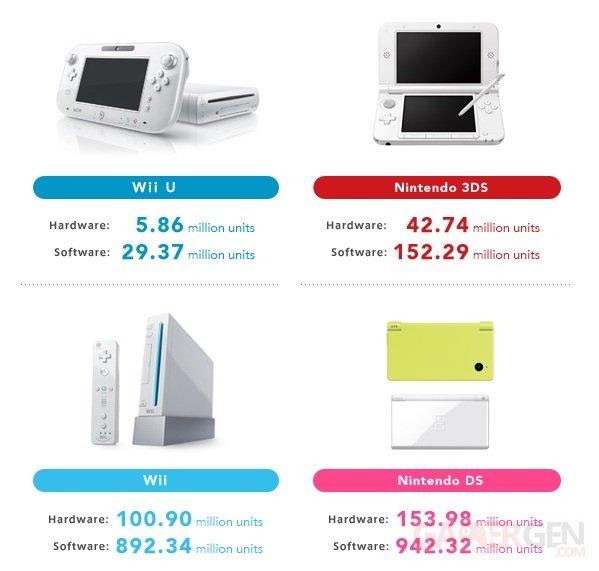 Nintendo chiffres trimestre 1-3 2013:2014