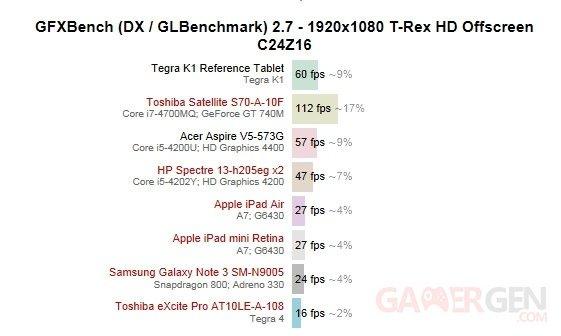 nvidia-tegra-k1-benchmark-gfxbench-a7-s800
