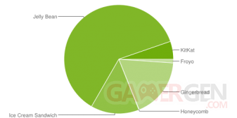 repartition-android-2014-mars