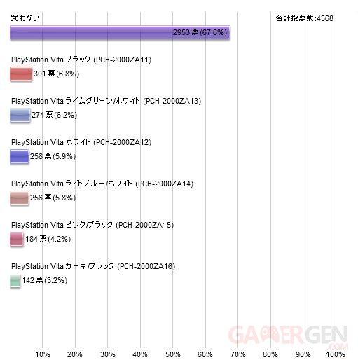 Sondage Japon PSVita 2000 08.10.2013.