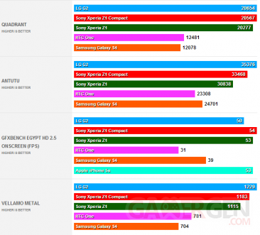 sony-xperia-z1-compacts-benchmarks-1