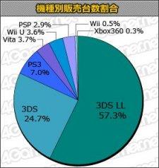 statistiques japon 05.10.2013.
