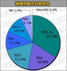 Statistiques jp charts 01.08.2013.