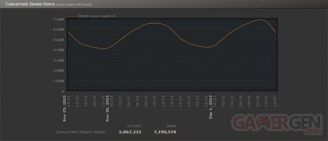 Steam-Record-Affluence-7-Millions