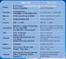 tab-4-8.0-vs-tab-3-8.0