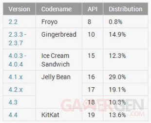 tableau-repartition-android-2014-mai
