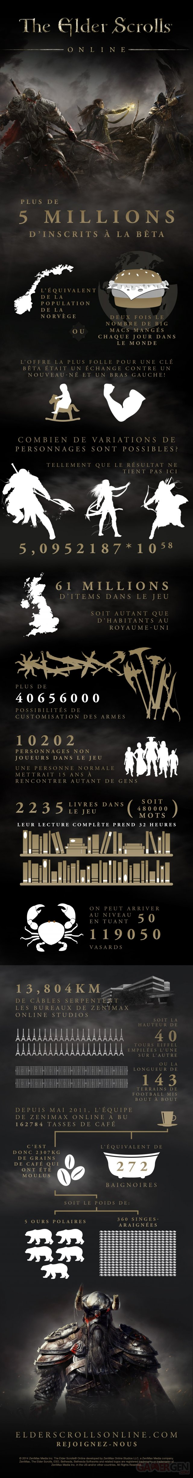 The Elder Scrolls Online infographic_French