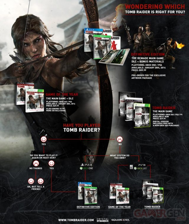 Tomb Raider infographie