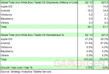 ventes-tablettes-q2-2013-strategy-analytics