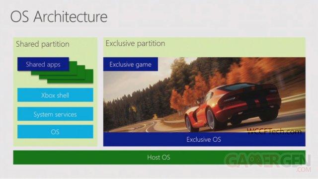 Xbox-One-runs-Windows-8